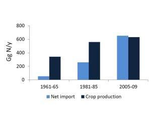 Evolución de la producción de cultivos de la agricultura española e importaciones netas expresada en contenido en nitrógeno. (Adaptado de Lassaletta et al., 2013)