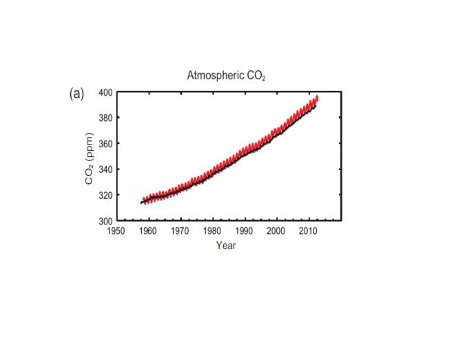 ppm CO2