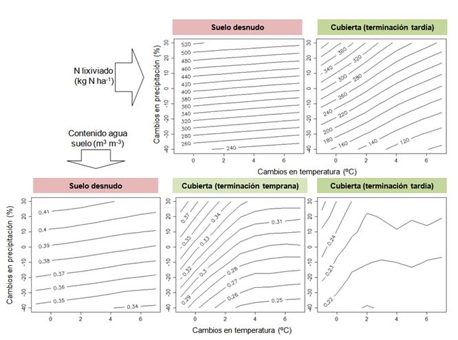 Los cultivos cubierta para reducir el riesgo de lixiviación: evaluación en diferentes escenarios climáticos